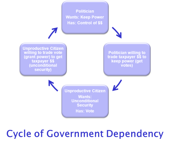 cycle of government dependency