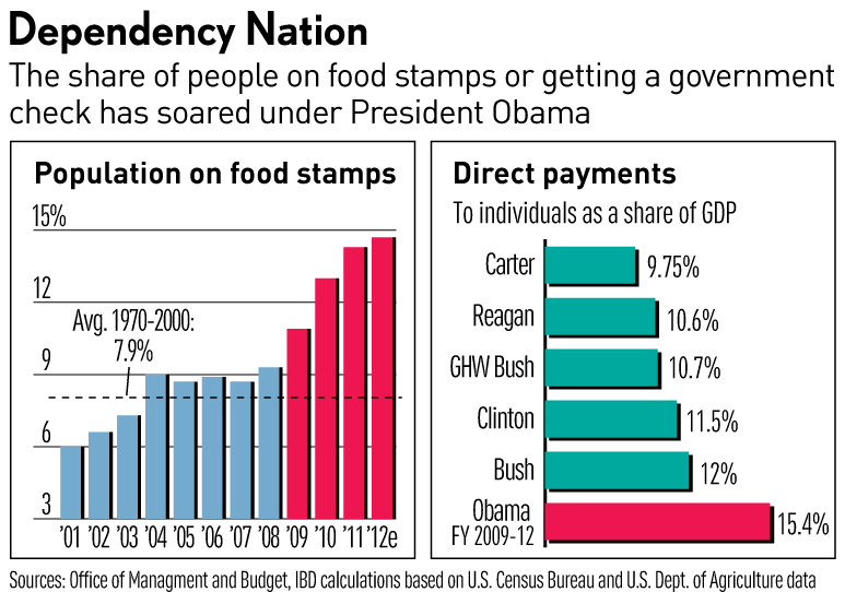 Food Stamp Status Number