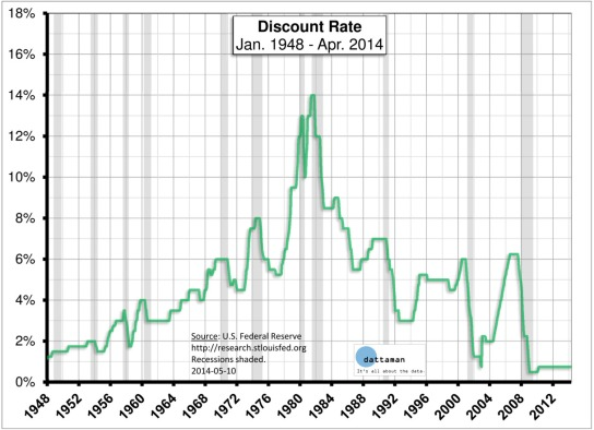 Discount-Rate