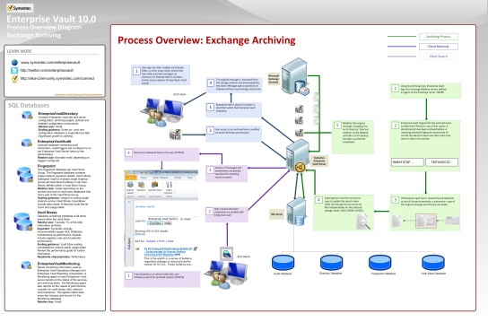 EV 10 Process Diagram -Exchange Server Archiving (July 2012)