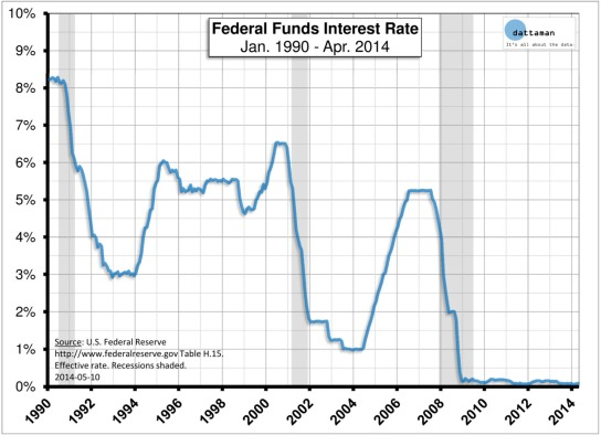 Federal-Funds-Interest-Rate
