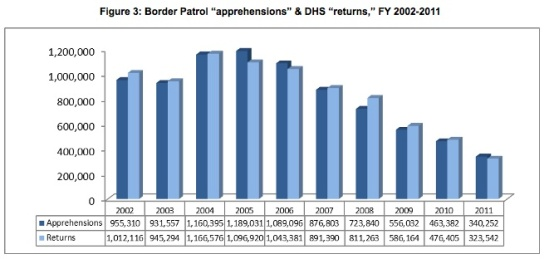 Figure_3-_Border_Patrol_apprehensions,_DHS_returns_FY_2002-2011