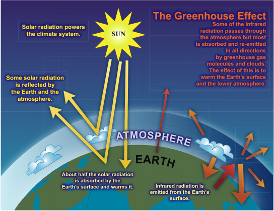GreenhouseEffect_IPCC