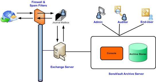 SonaVaultDiagram