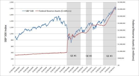 sp-500-vs-federal-reserve-balance-sheet1