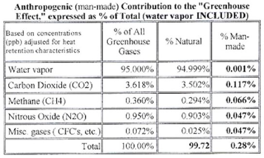 total-percentage-of-greenhouse-gases