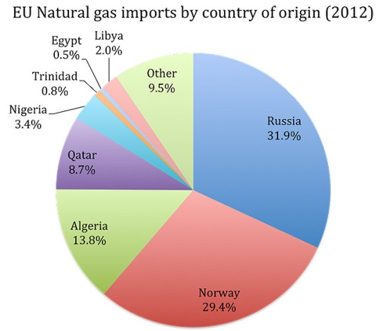 eu-natural-gas-imports-orgin-2012