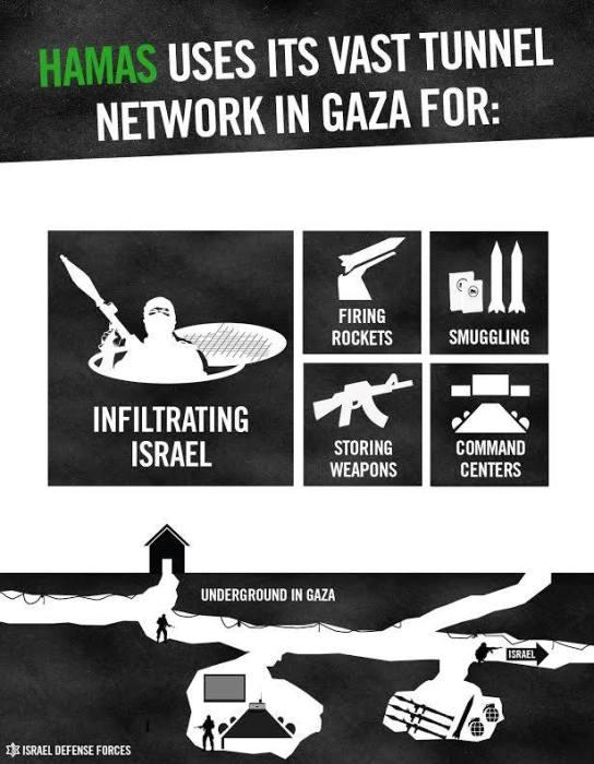 IDF-tunnels