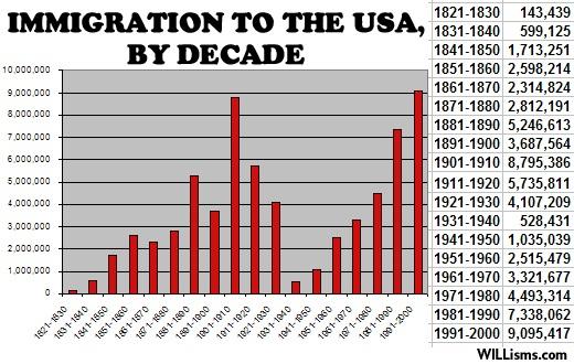 Immigration-graph