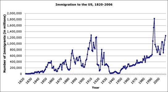 immigration_by_year