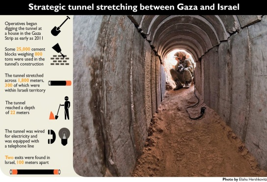 Terror tunnel between Gaza and Israel with statistics