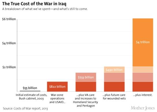 COST-OF-IRAQ