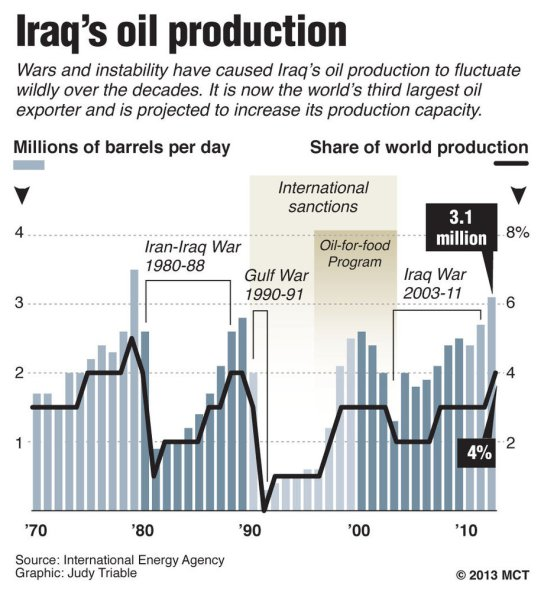iraq oil prod