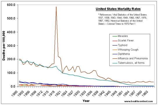 mortality_rates