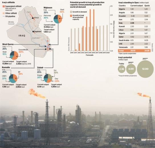 oil statistics