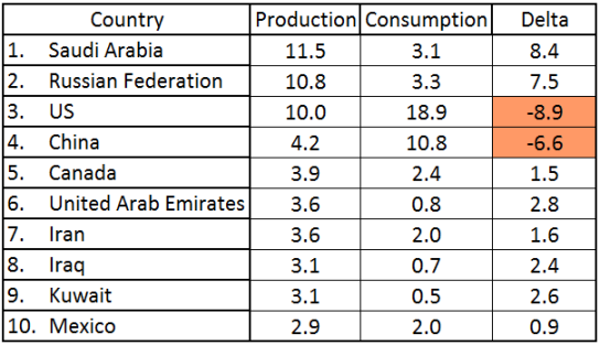Top-10-Oil-Producers-in-2013