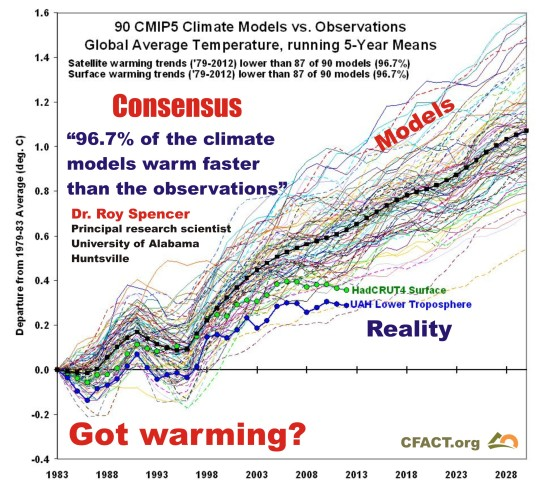 90-climate-temperature-models-v-observatons