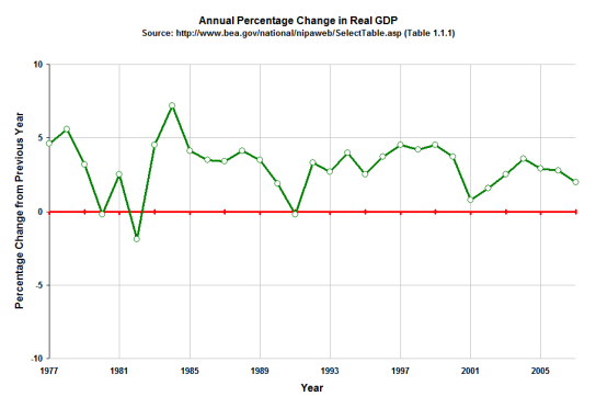 annual-change-us-gdp-1977-2007