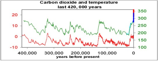 carbon_dioxide_and_temp_web