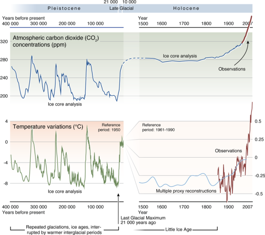 carbon_dioxide_and_temperature_historic_trends_full