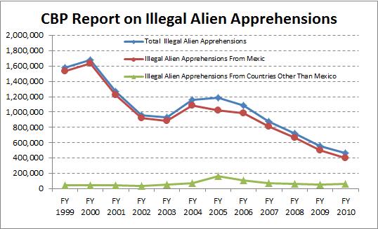 cbp-illegal-alien-apprehens