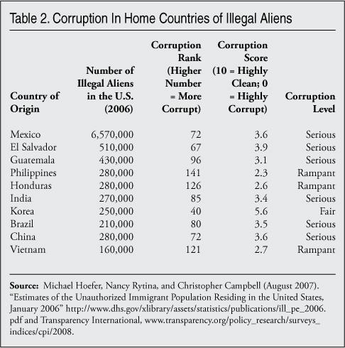 corruption_illegal_aliens