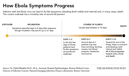 EbolaSymptoms3