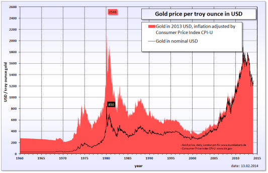 Gold_price_in_USD