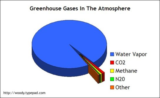 greenhouse_gases_in_atmosphere