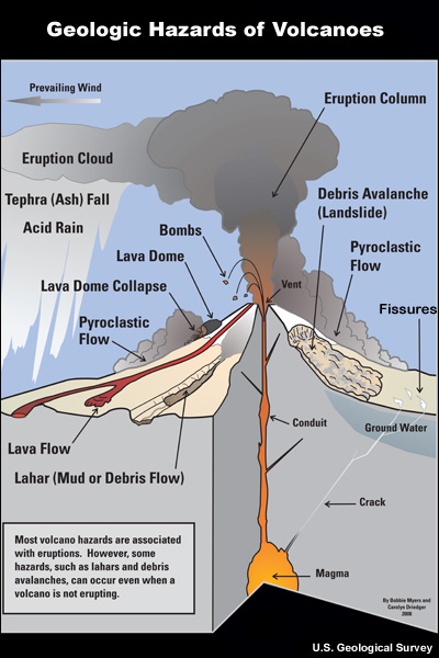geologic_hazards_at_volcanoes