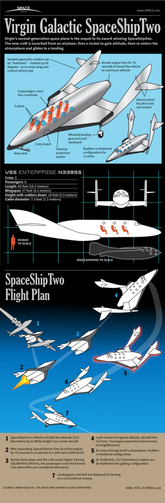 how-virgin-galactic's-space-ship-two-passengers-space-plane-works