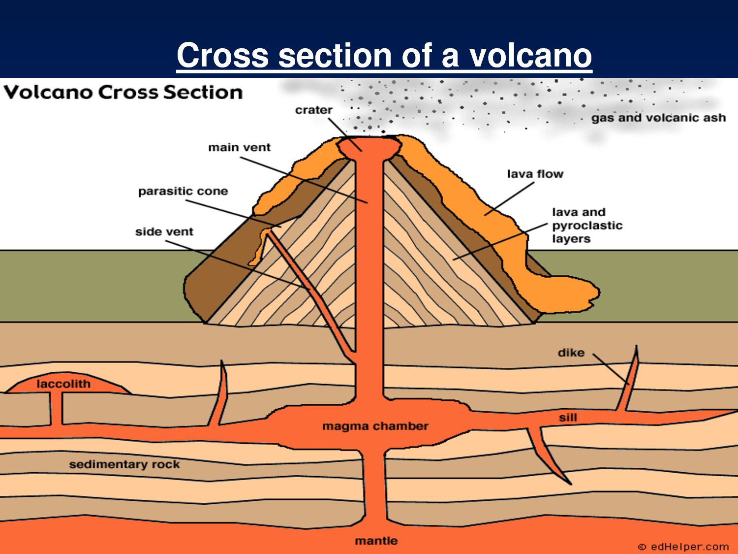 show me a diagram of a volcanic zone collision detailed diagram of a volcano volcano | pronk pops