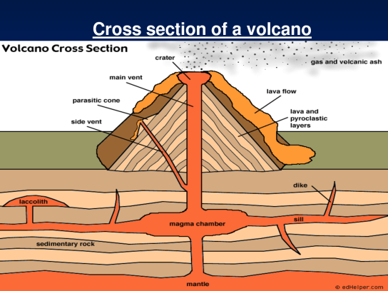 volcano detail diagram
