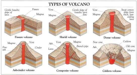 volcano_types