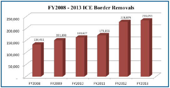 2008-2013border-removals