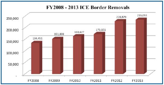 2008-2013border-removals