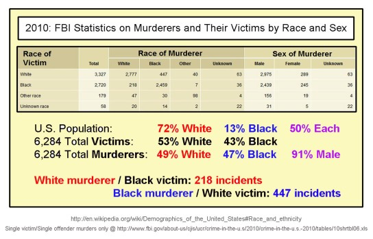 2010-fbi-murder-stats-by-race