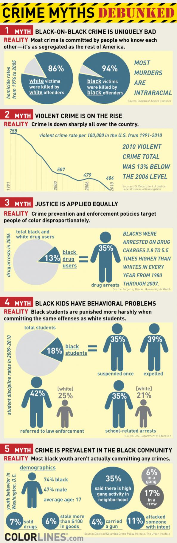 5 Myths About Crime And Race In America  ...