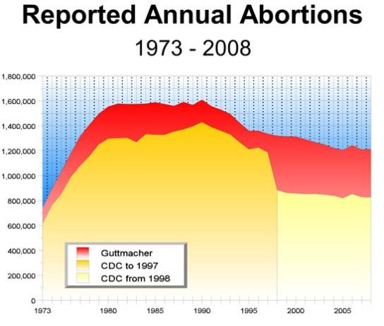 abortiontotals