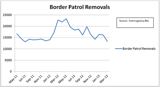 Border Patrol Removals