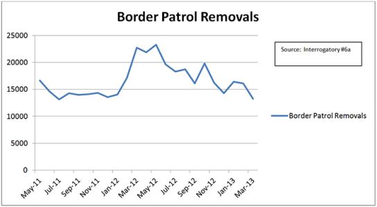 Border Patrol Removals