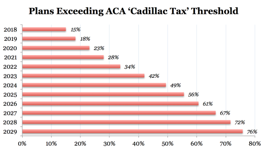 Cadillac-Tax-penetration