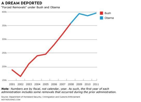 deport-chart