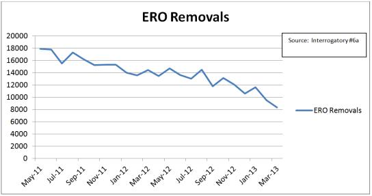 ERO Removals