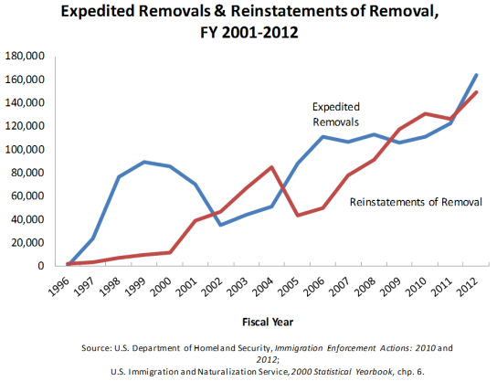 expedited_removals_and_reinstatements_of_removal_chart