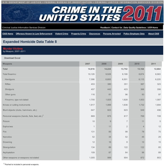 FBI_Crime_Stats_2011LD