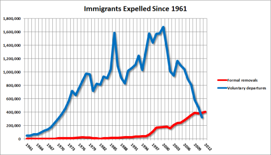 immigrants-expelled-since-1961