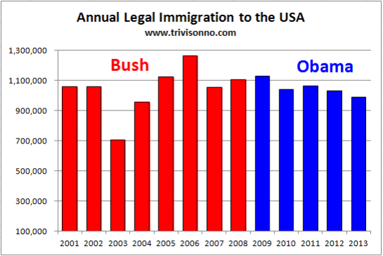 Illegal Immigration Charts 2012