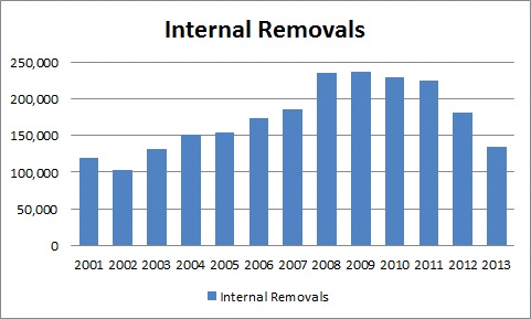 internal-removals