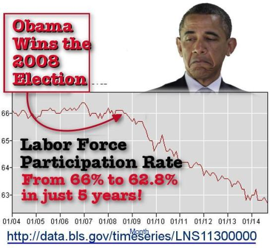 labor-force-participation-rate-obama-unemploymen